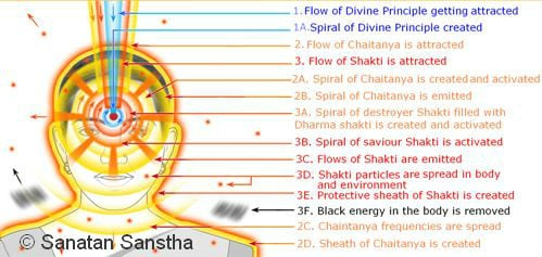 Subtle effects of applying kumkum
