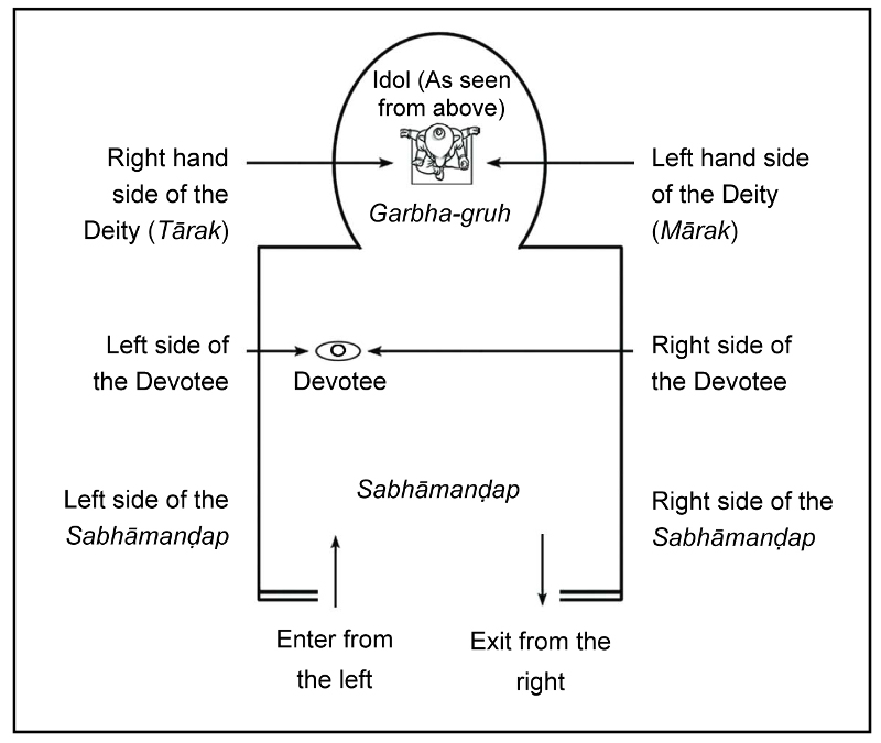 The correct method of having darshan in a Devalay (Temple