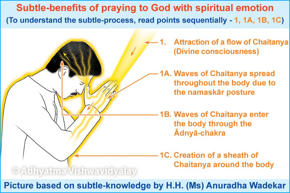Why Should We Pray ? - Hindu Janajagruti Samiti