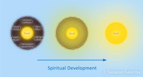 Spiritual_progress_samashti