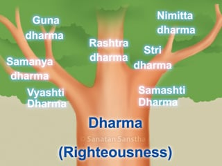 What is the true meaning of word Dharma (Righteousness