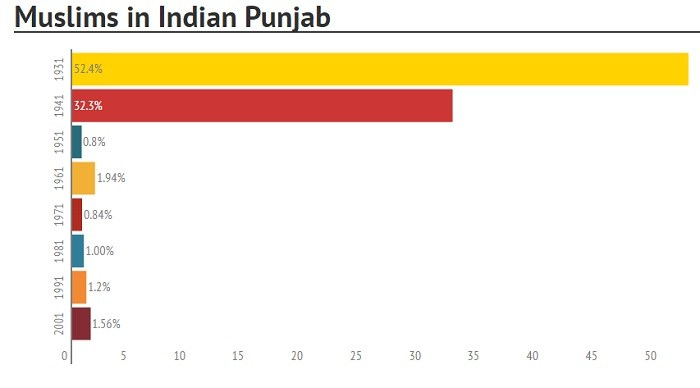 ar-muslims-in-indian-punjab