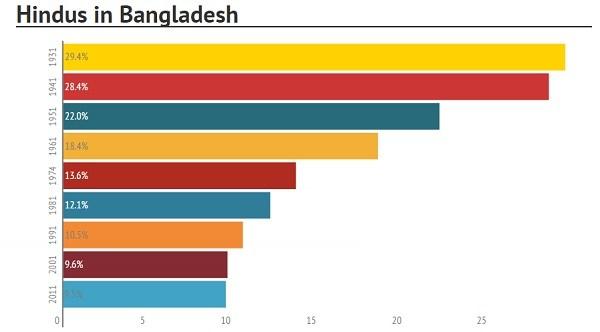 hindus-in-bd