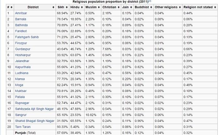 punjab-demography-2011