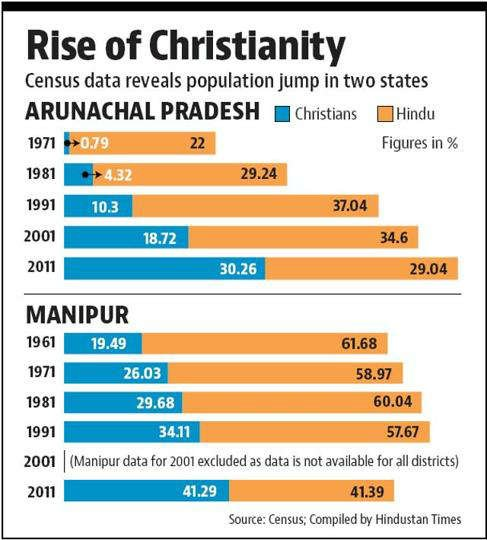 Christian population on the rise in Arunachal Pradesh ...
